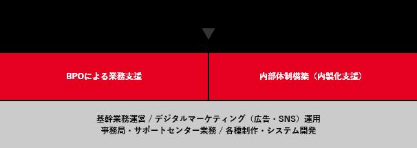 業務のドキュメント化(業務設計書・手順書作成など)